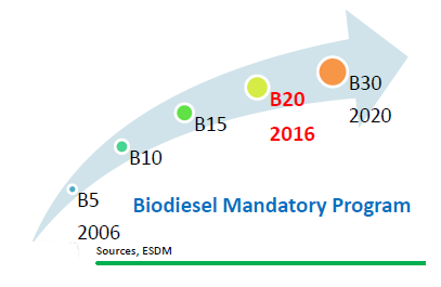 Technical Guidelines for Handling and Storage of 20% Biodiesel Mixes